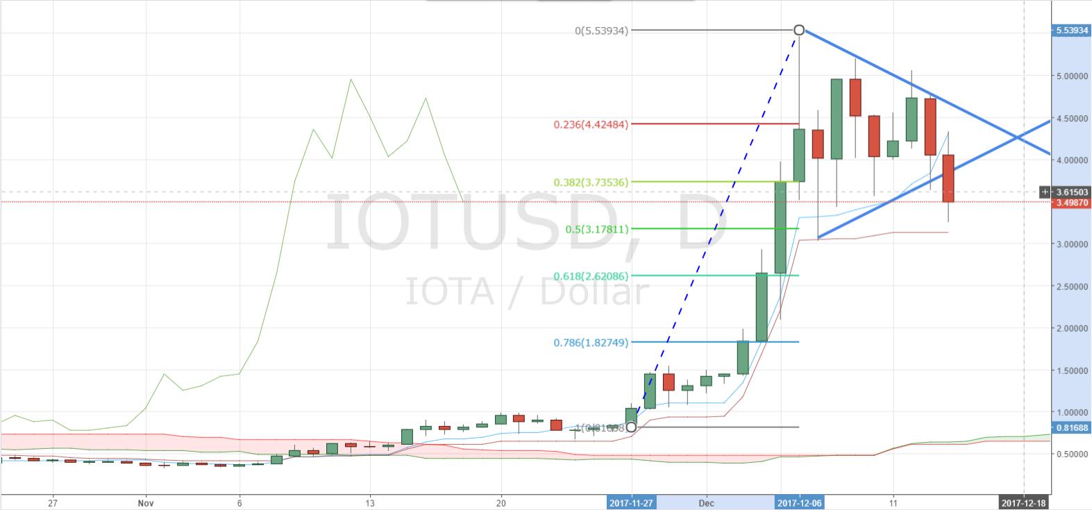 IOTA Tests Below Triangle Chart Pattern
