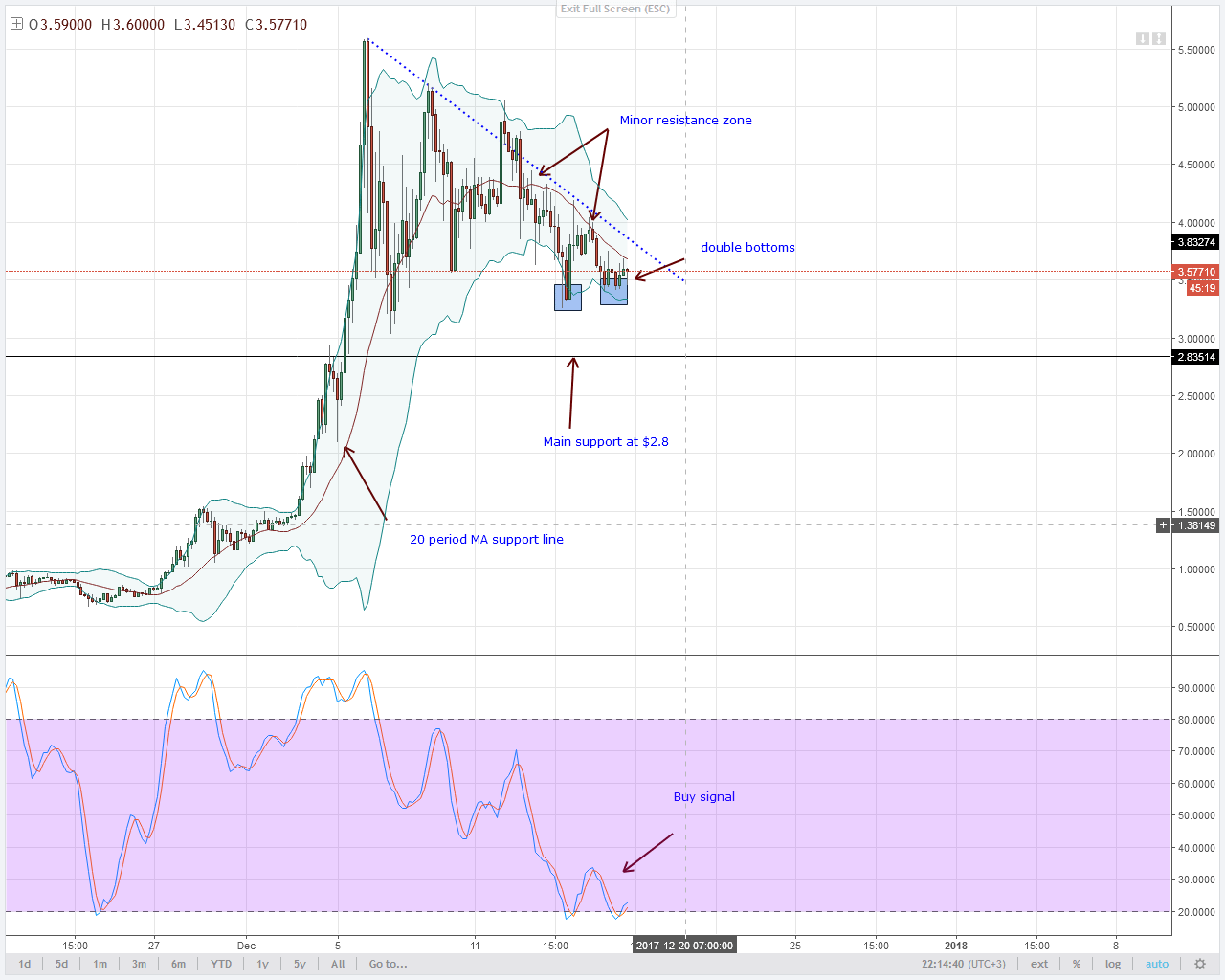 alt coin IOTA double bottoms 4HR chart technical analysis