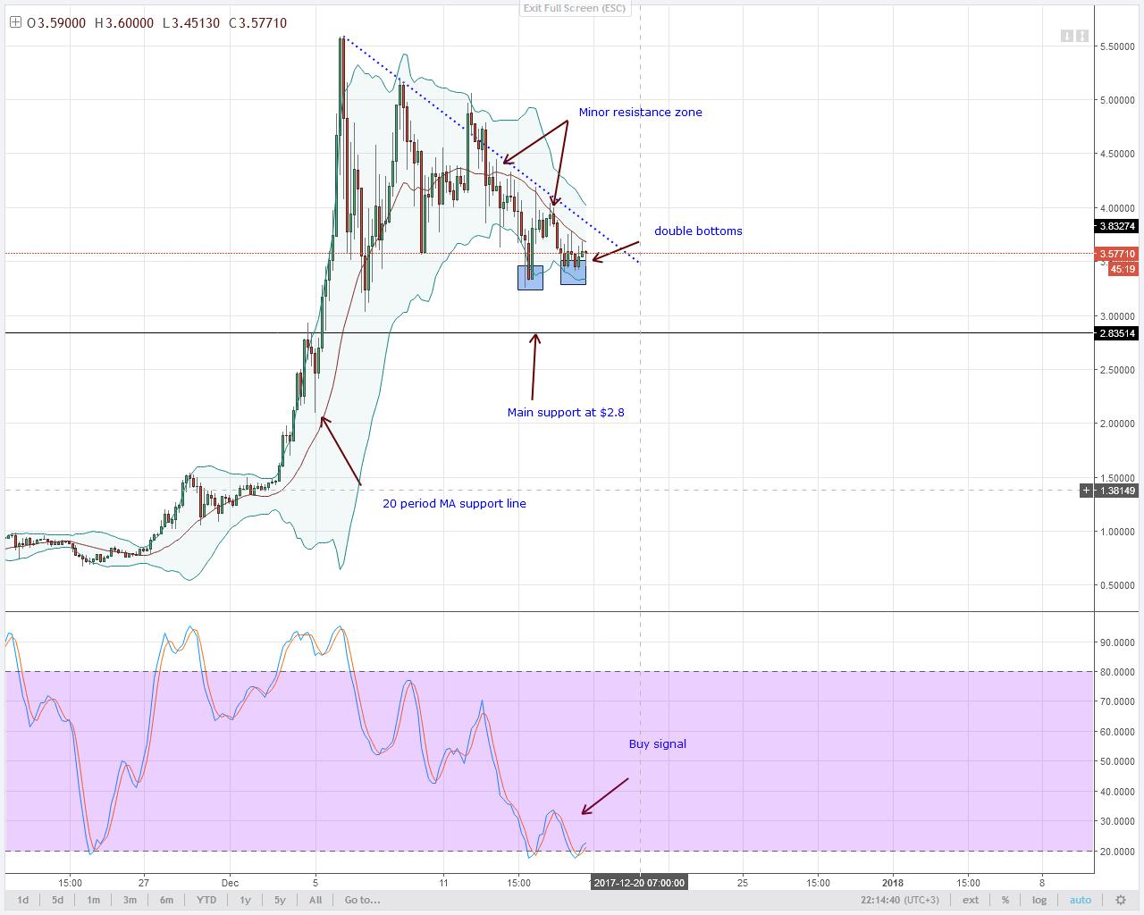 alt coin IOTA double bottoms 4HR chart technical analysis