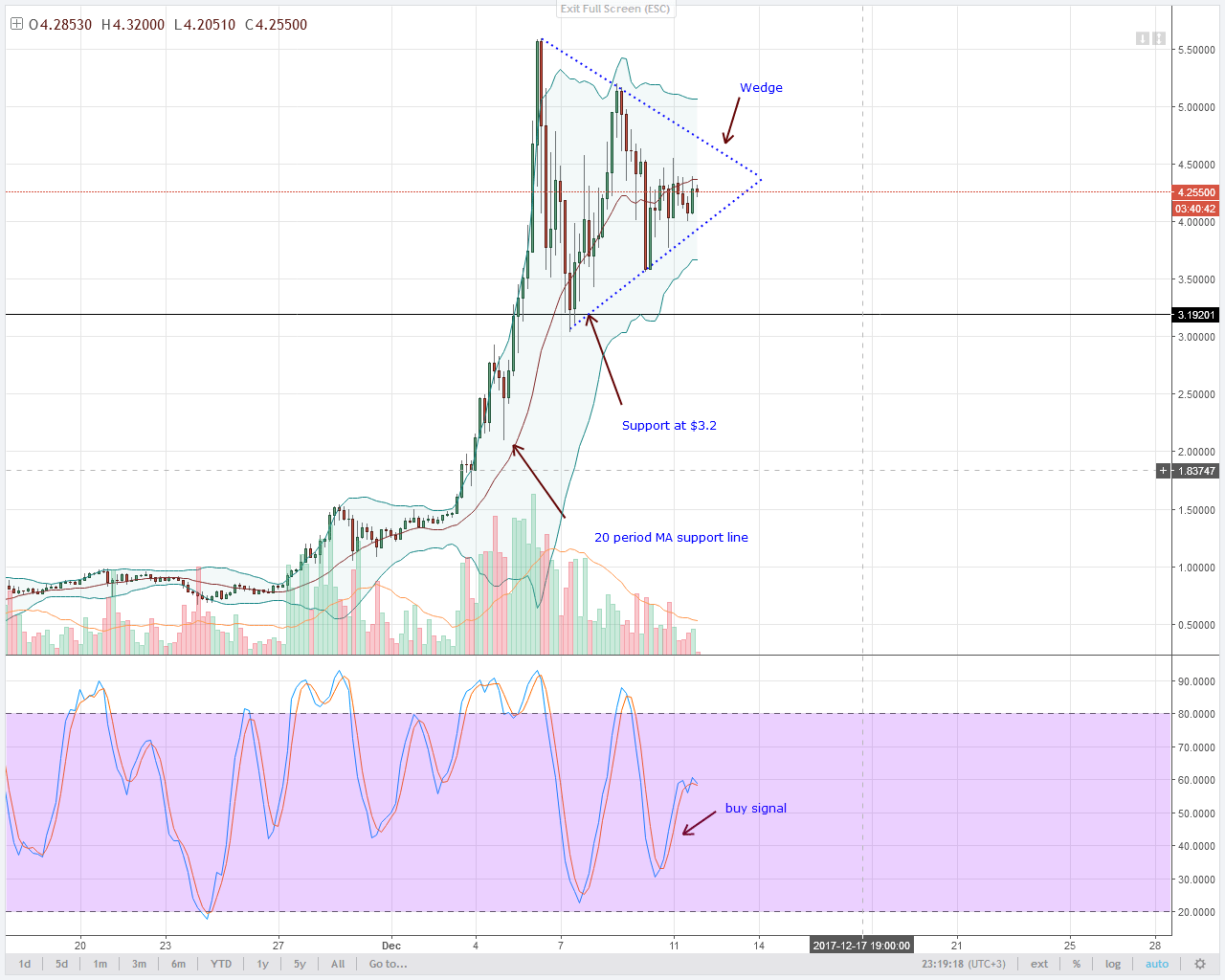 alt coin IOTA 4HR chart technical analysis