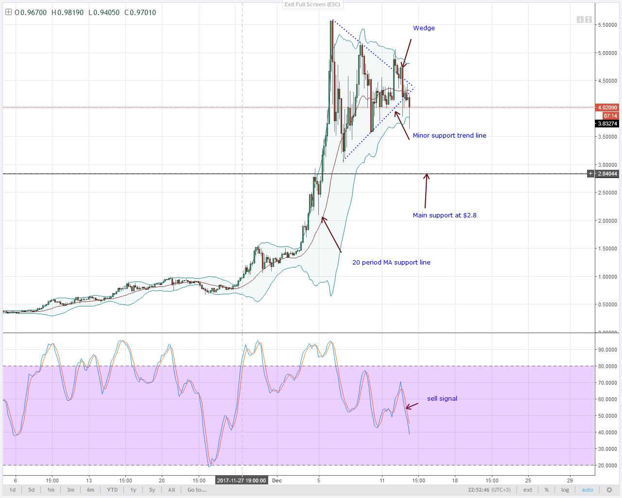 alt coin IOTA Bears 4HR chart technical analysis