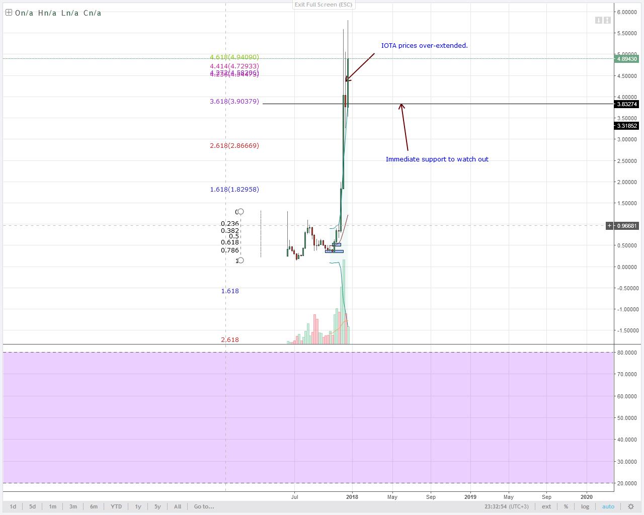 IOTA bears Weekly chart technical analysis