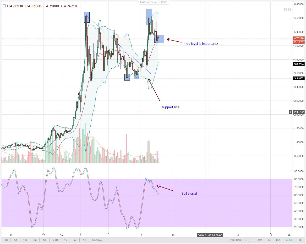 IOTA Bears 4HR chart technical analysis