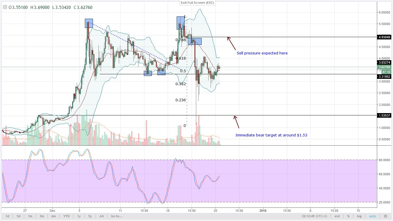 IOTA bears Technical Analysis