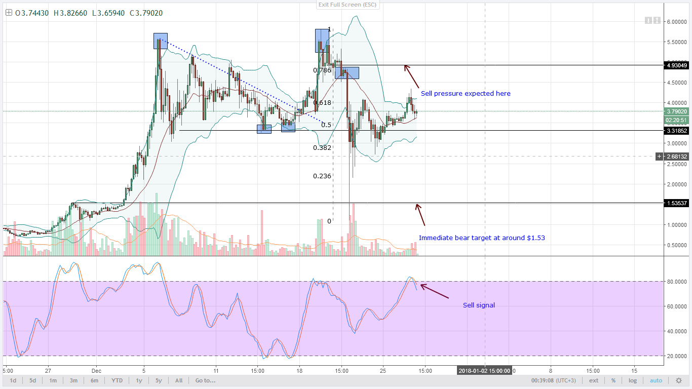 IOTA bears Technical Analysis