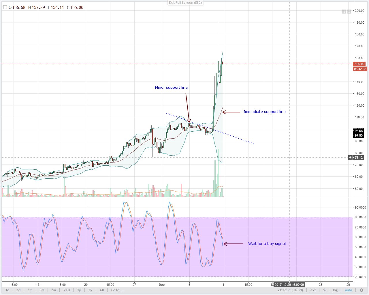 alt coin LTC bulls 4HR chart technical analysis