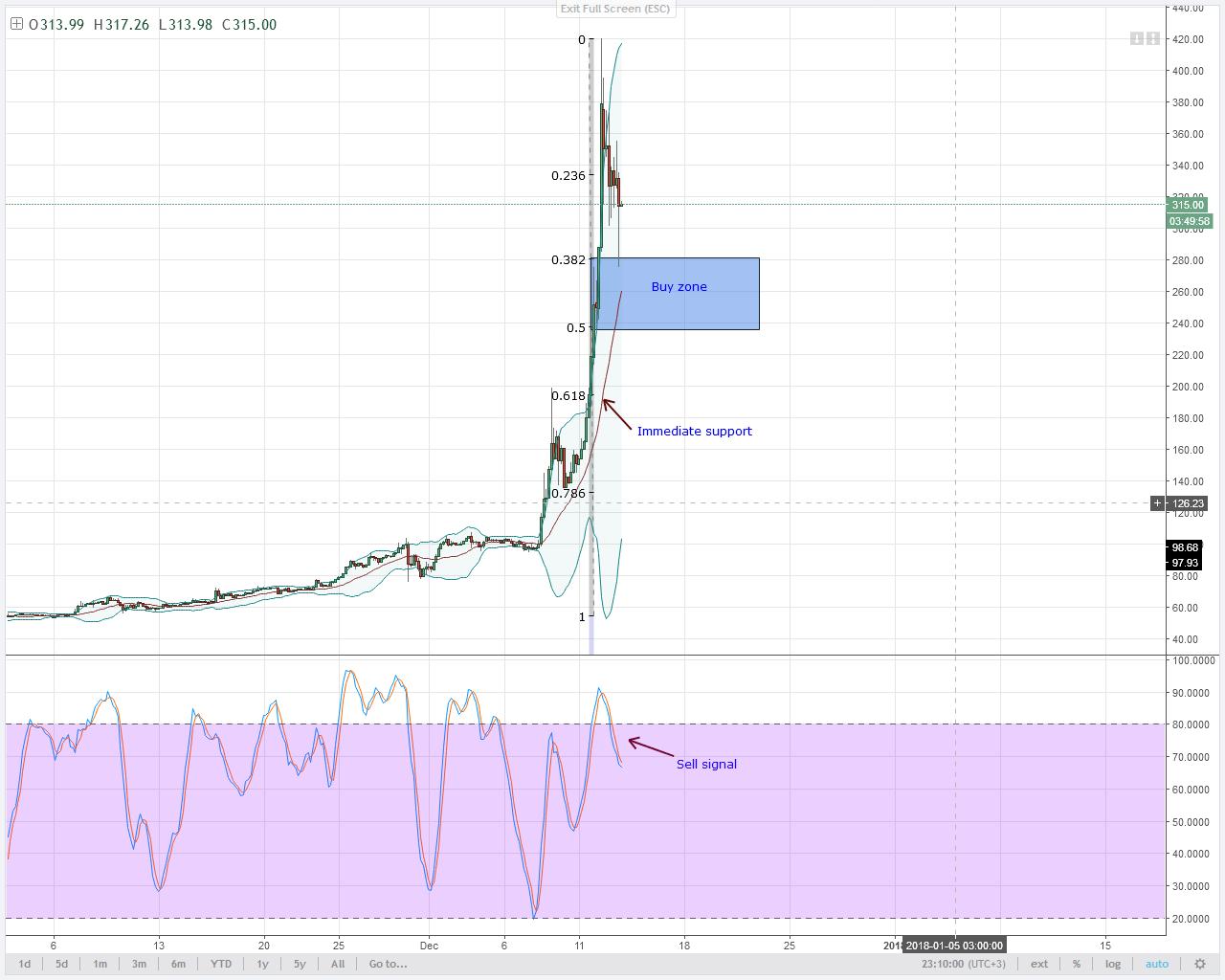 alt coin LTC 4HR chart technical analysis