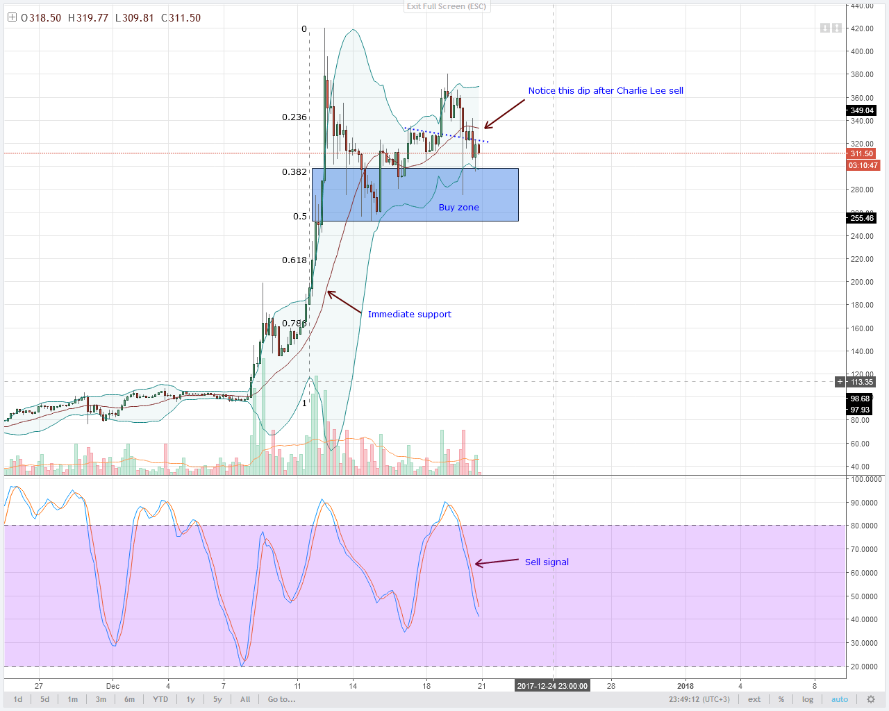 LTC 4HR chart technical analysis