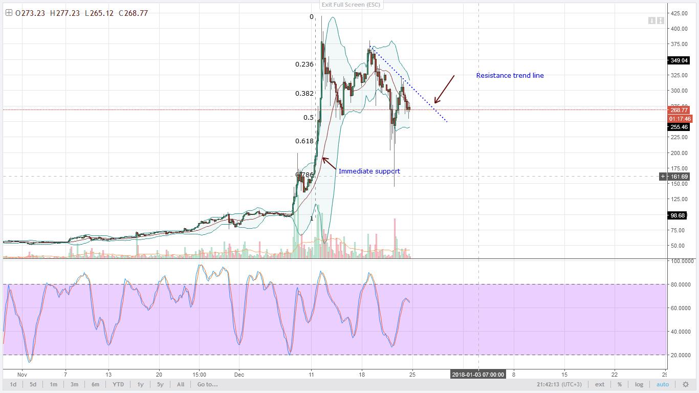 LTC bears 4HR chart technical analysis