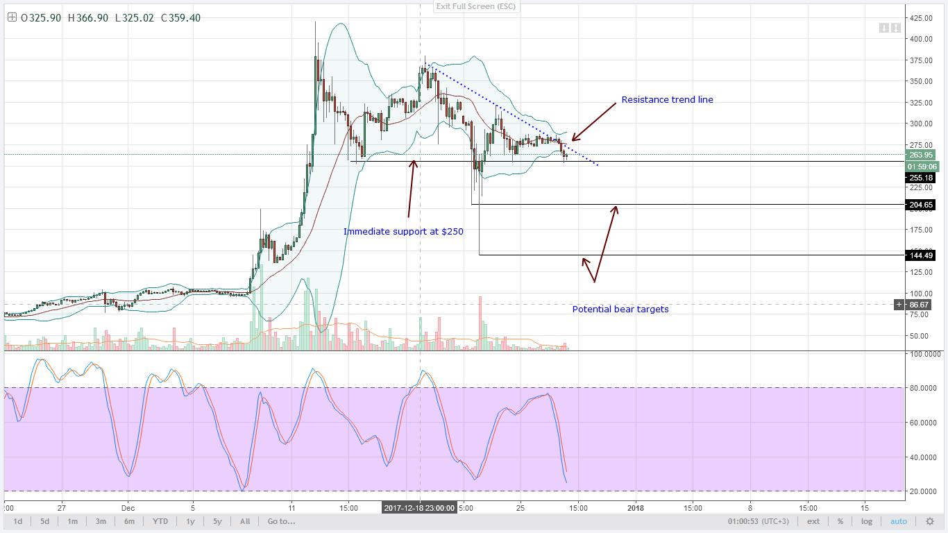 LTC bears target $150