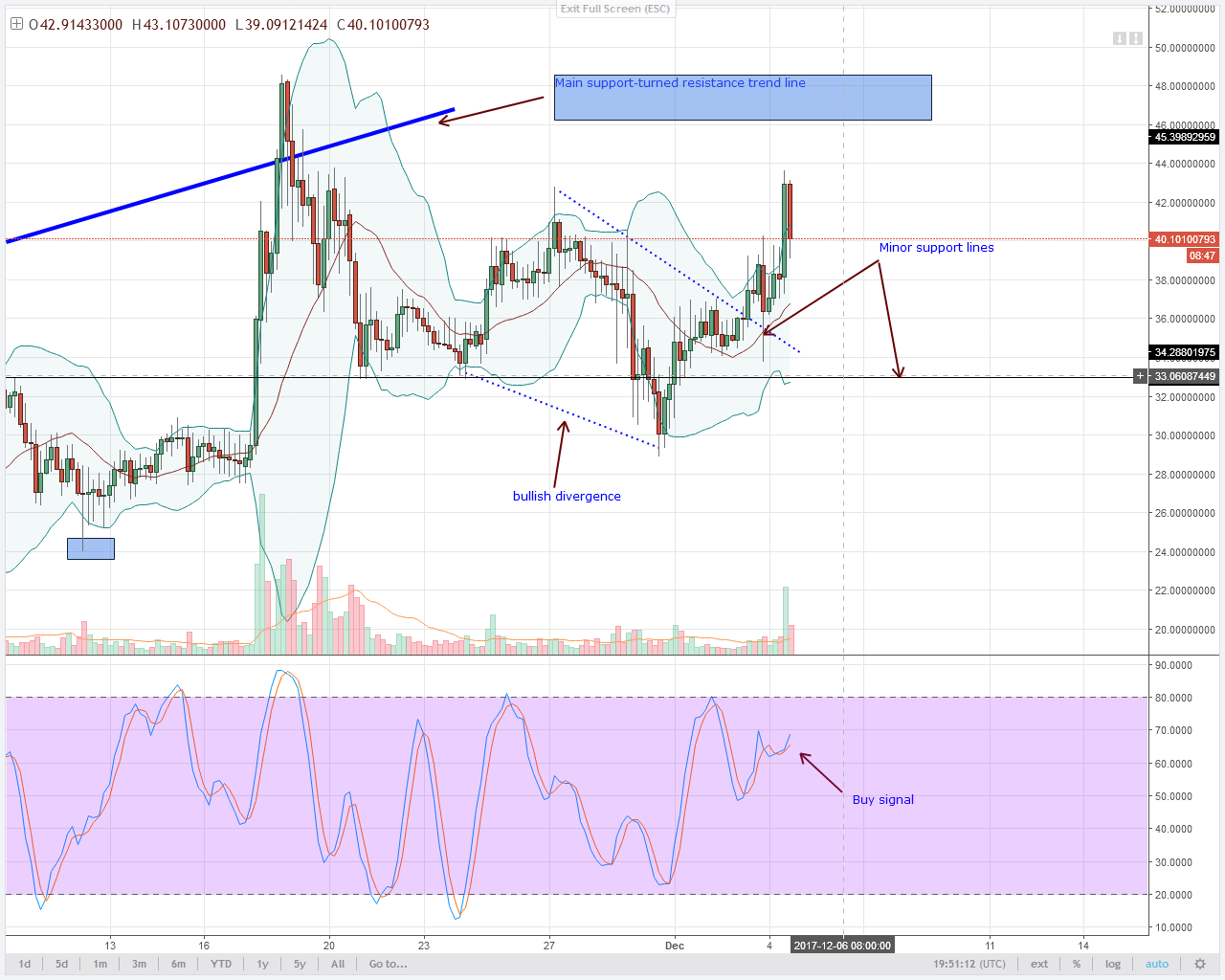 alt coin NEO Bulls 4HR chart technical analysis