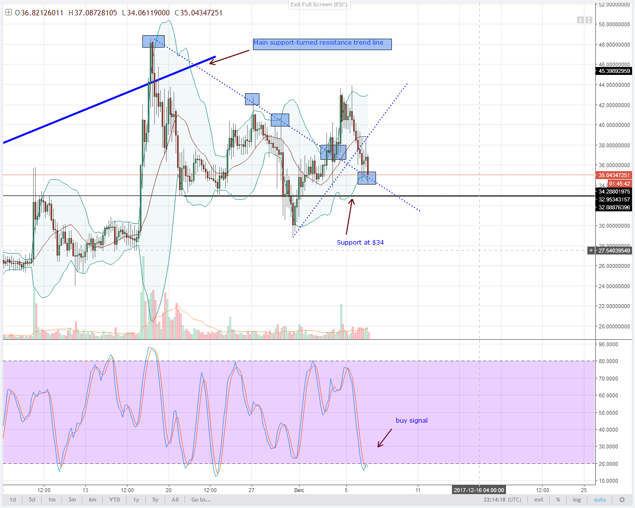 alt coin NEO 4HR chart technical analysis