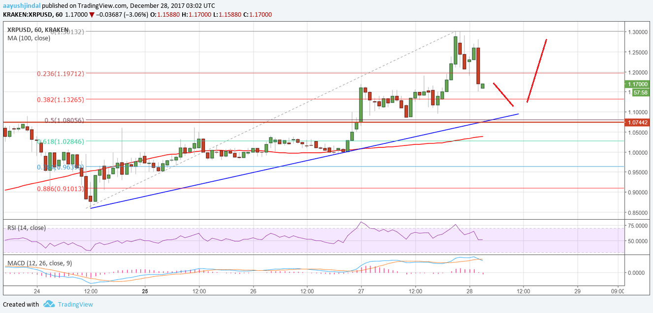 Ripple Price Technical Analysis Xrp Usd Remains Buy On Dips