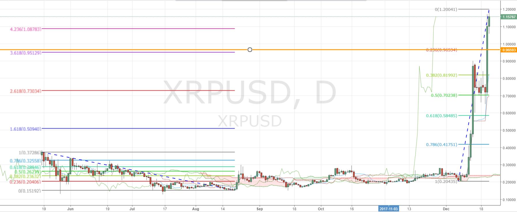 Ripple XRP Daily Chart - Fibonacci