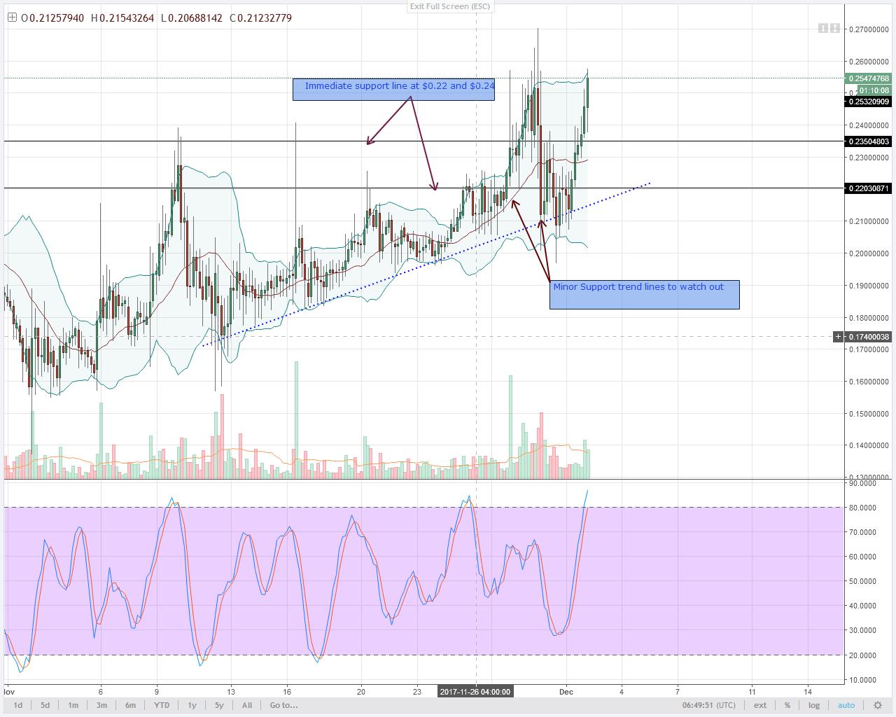 alt coin NEM 4HR chart technical analysis