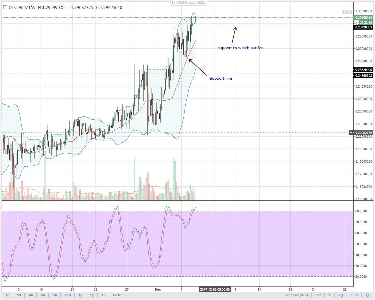 alt coin NEM Bulls 4HR chart technical analysis