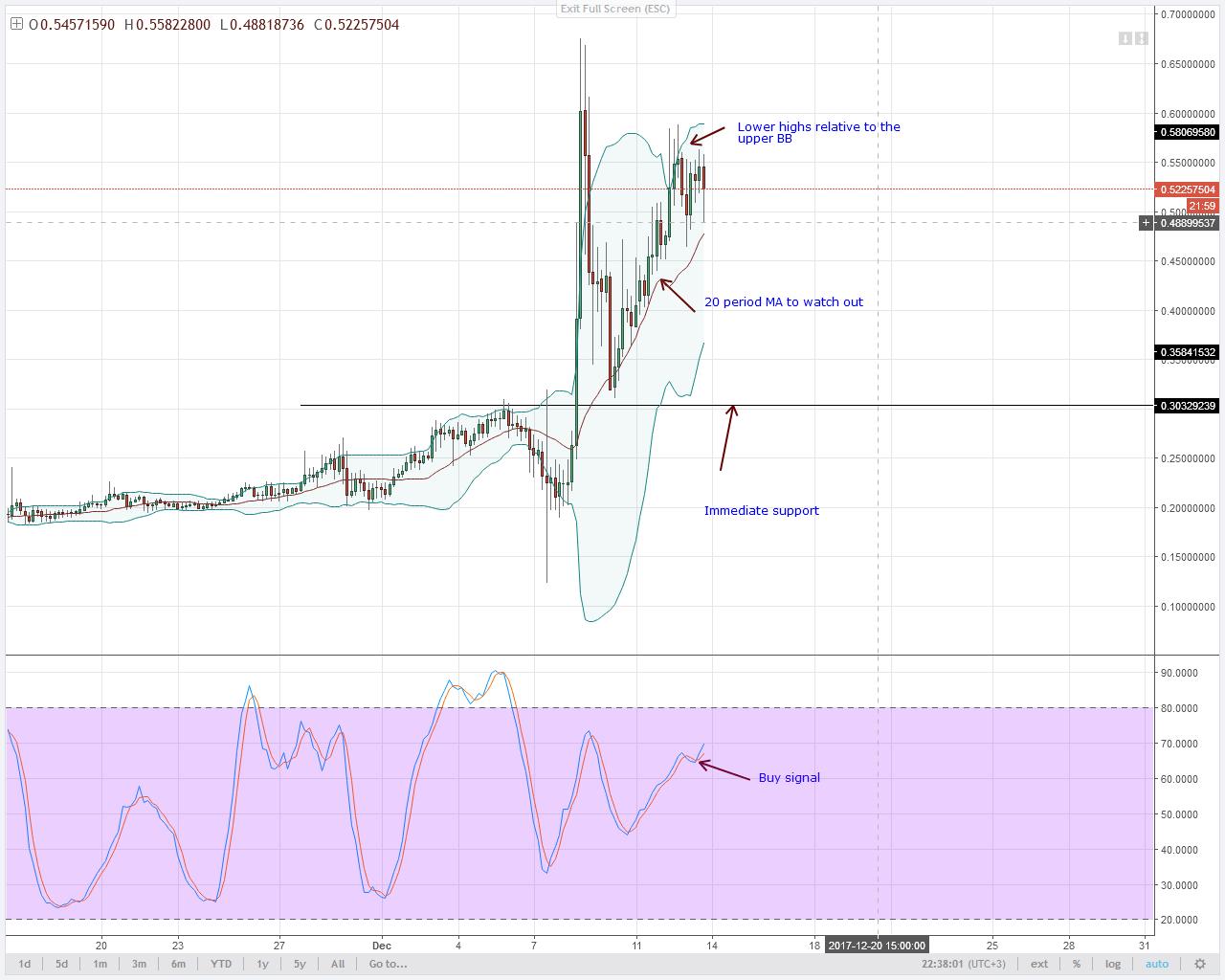 alt coin XEM 4HR chart technical analysis