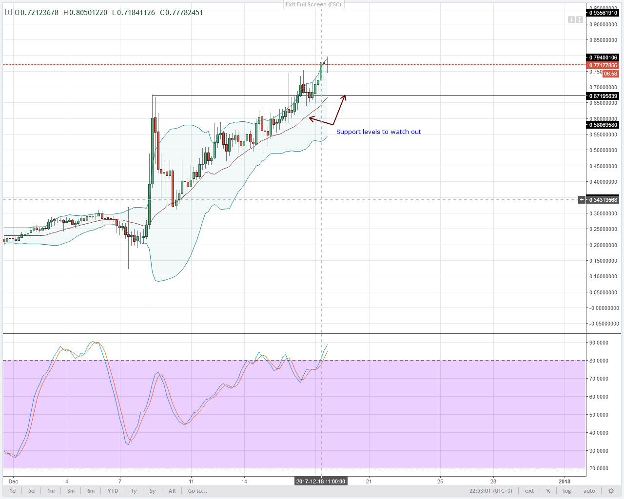 NEM bulls 4HR chart technical analysis