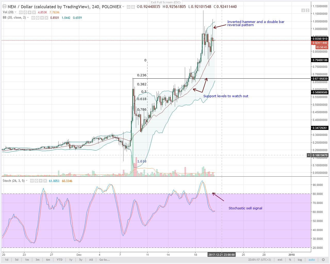 NEM 4HR chart technical analysis