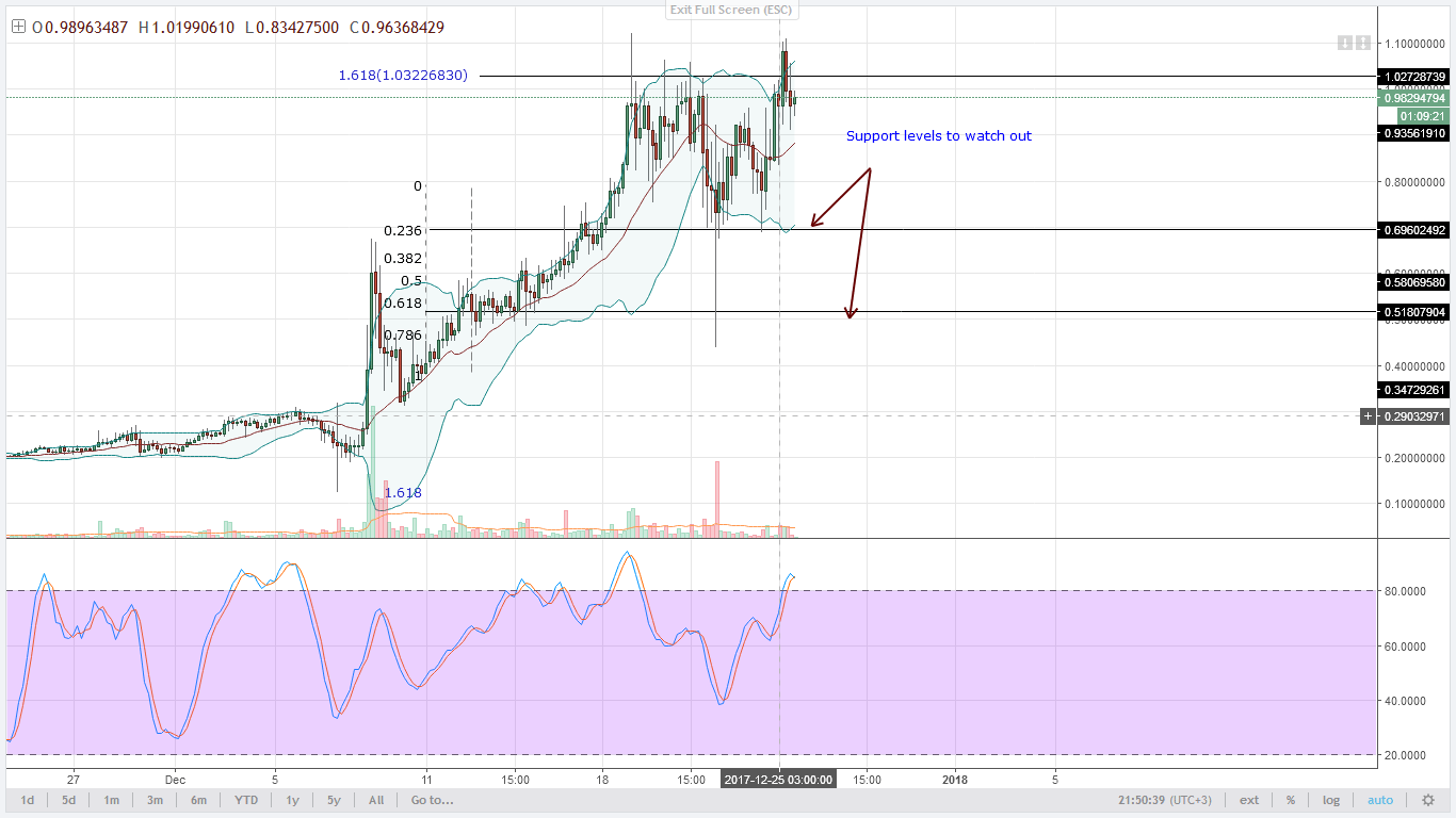 NEM prices inching higher Technical Analysis