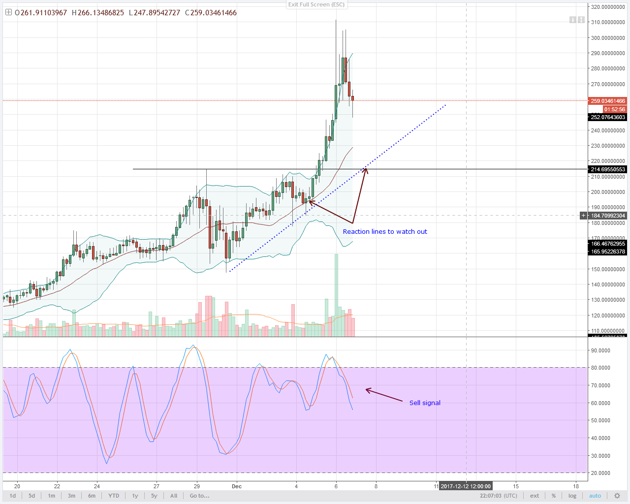 alt coin Monero Bulls 4HR chart technical analysis