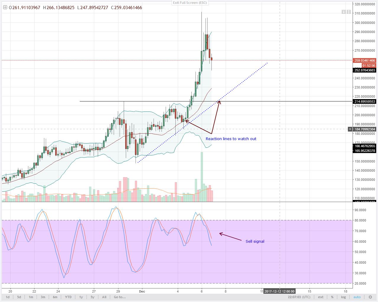 alt coin Monero Bulls 4HR chart technical analysis