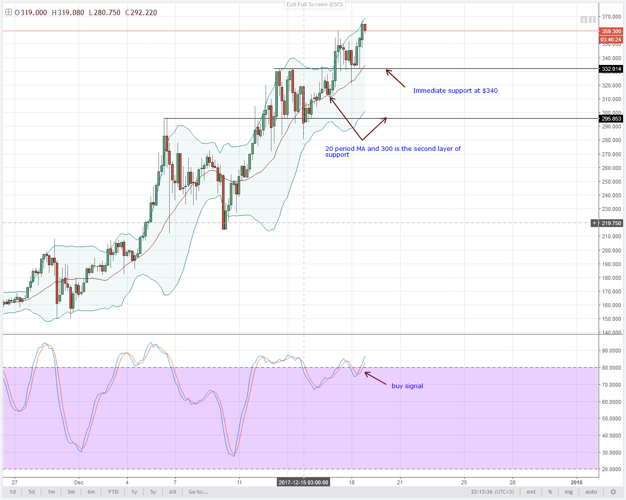 Monero short term bears 4HR chart technical analysis