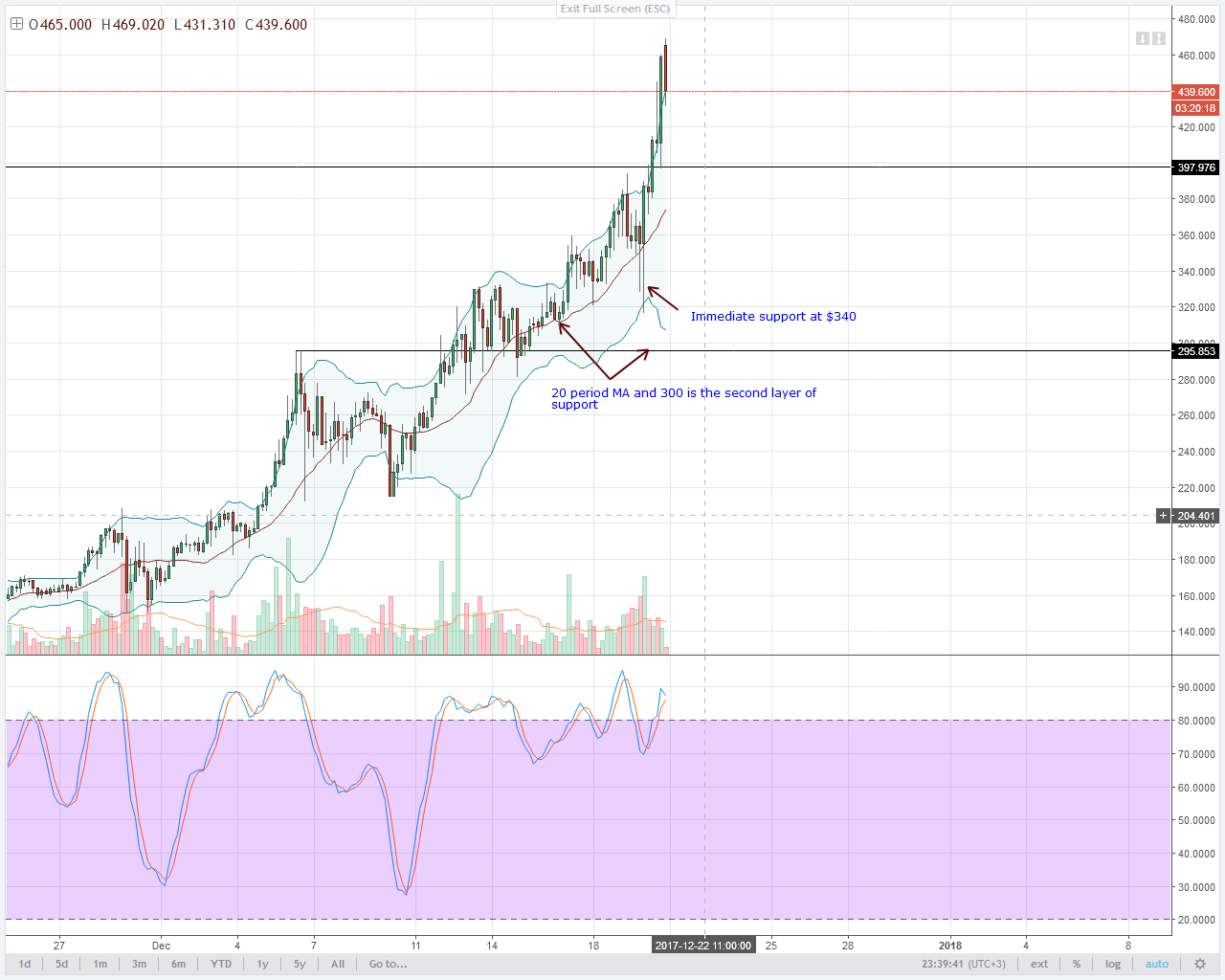 Monero Hodlers 4HR chart technical analysis