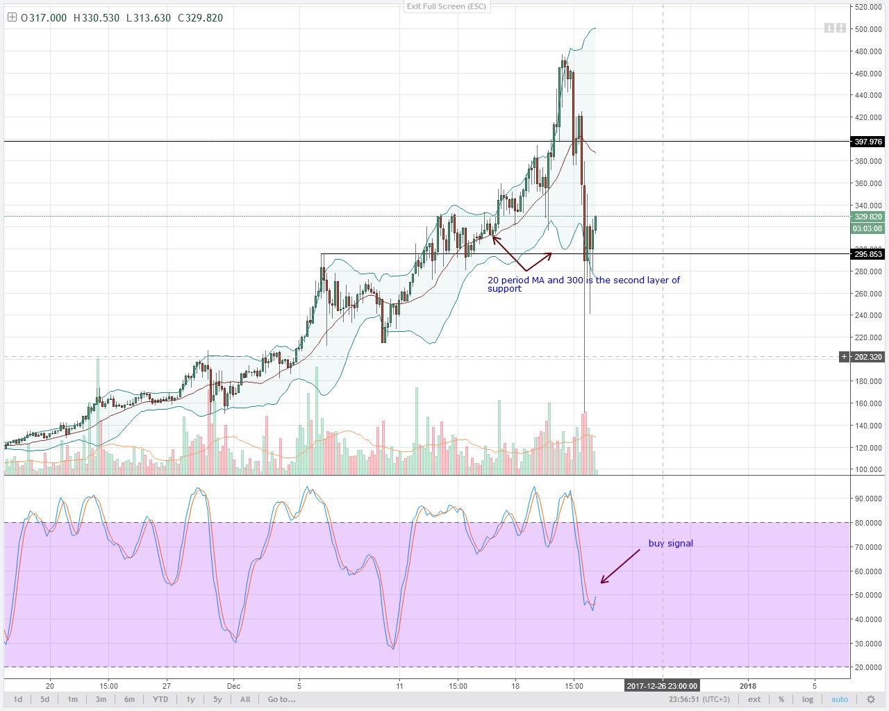 Monero 4HR chart technical analysis