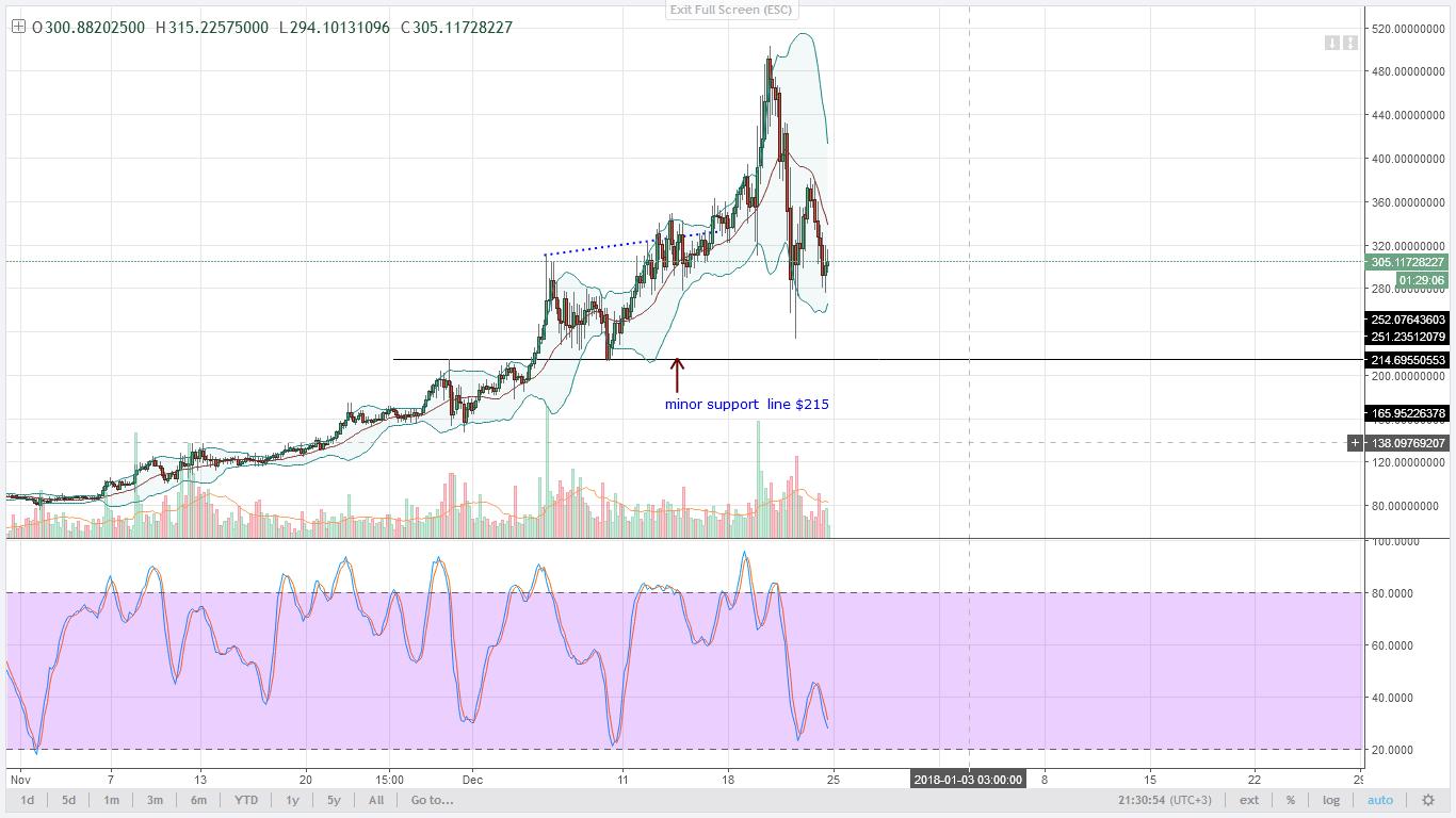 Monero bears 4HR chart technical analysis