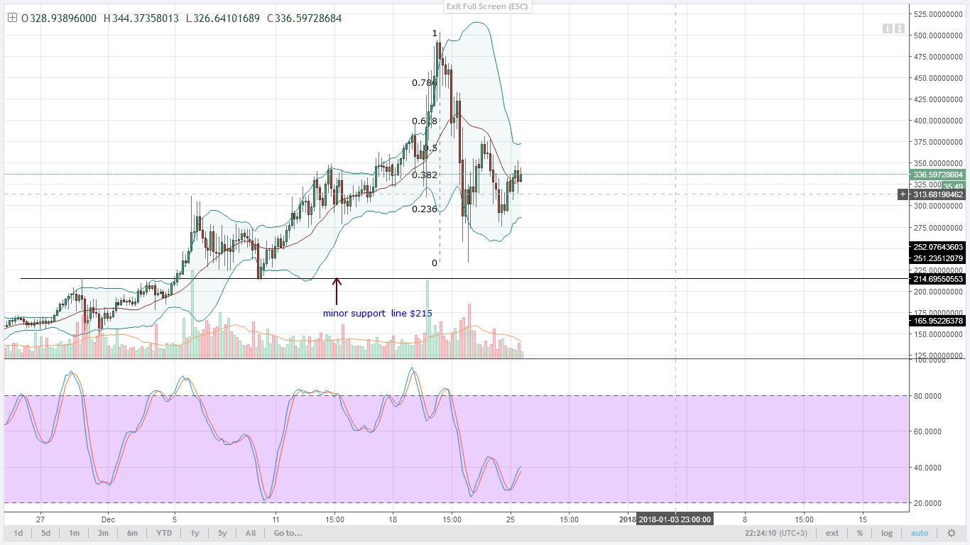 Monero prices Technical Analysis