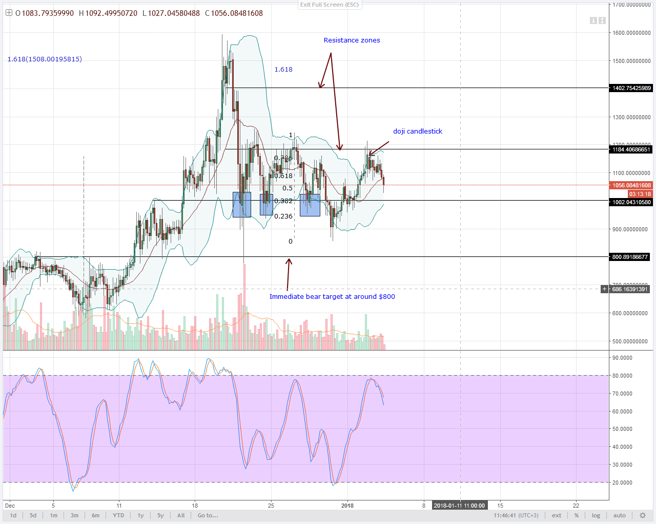 DASH reverse from $1200
