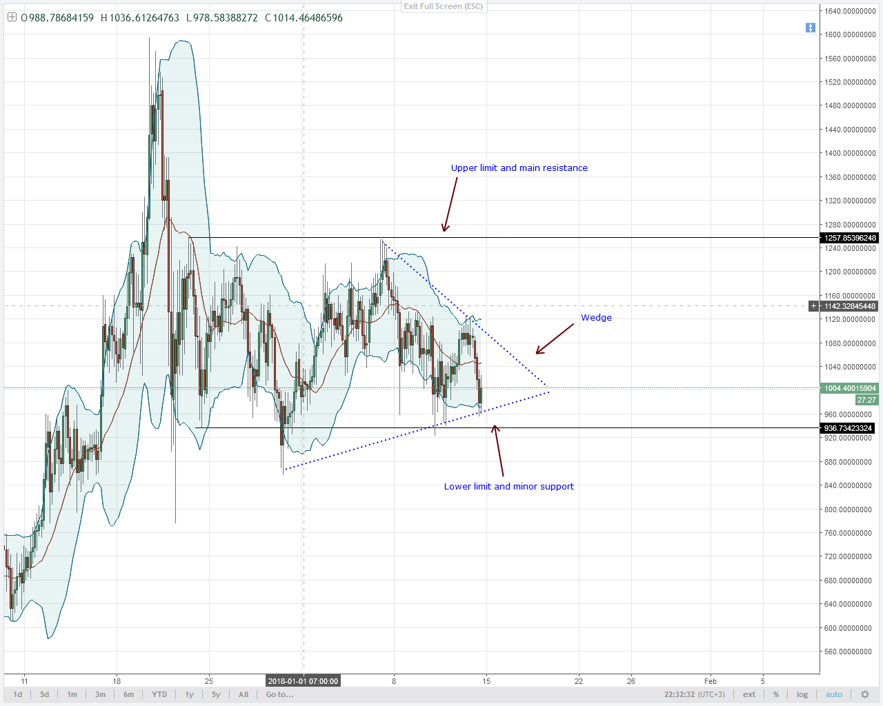 DASH PRICES MOVING INSIDE A WEDGE