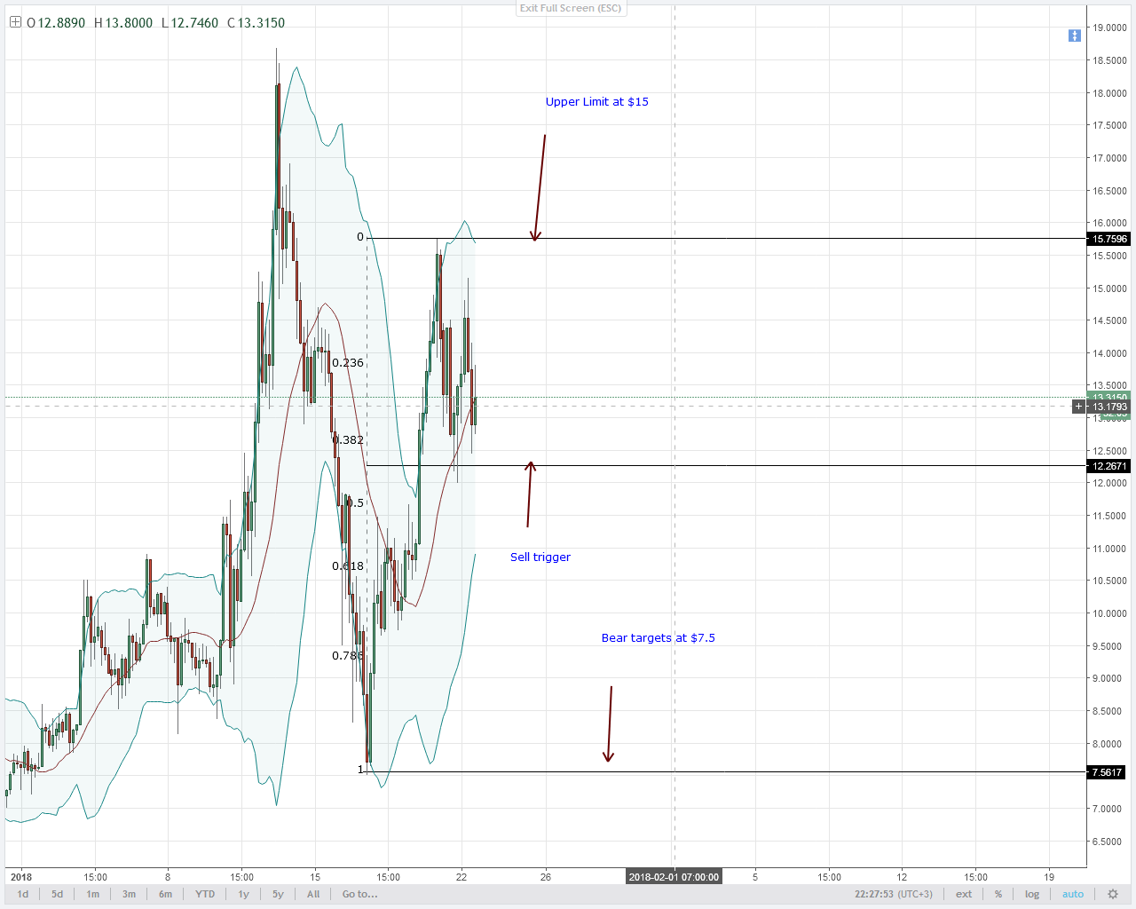 EOS short term trend and support at $12