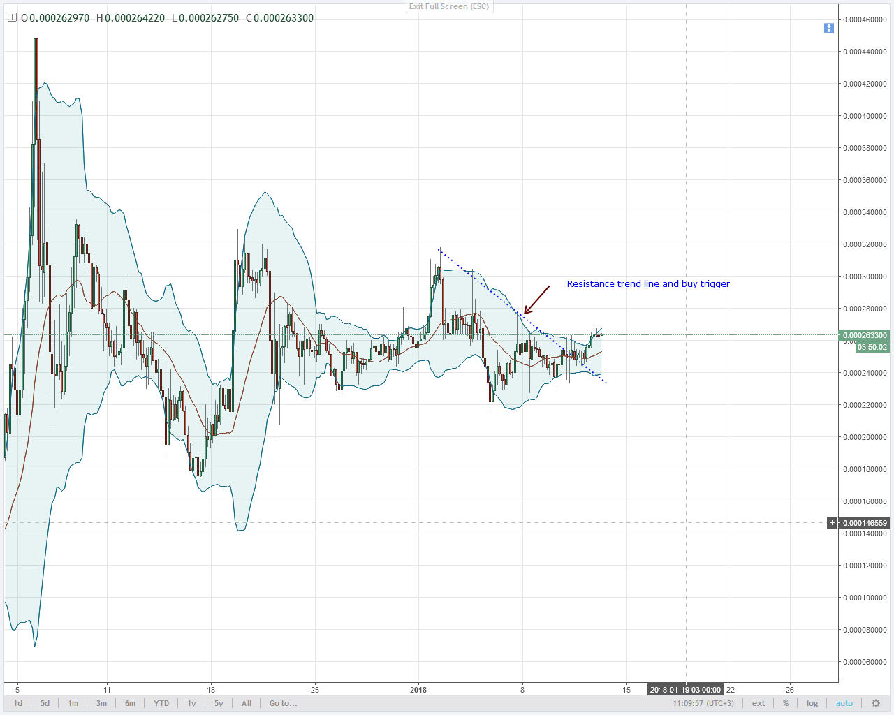 TRADE THE BREAK OUT AND BUY IOTA