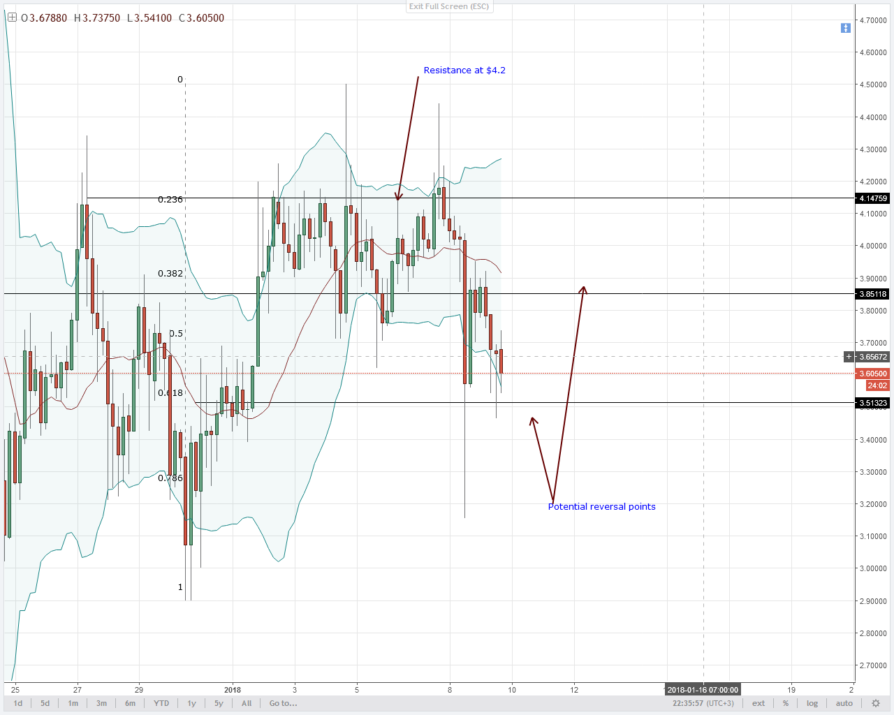 IOTA sellers and consolidation