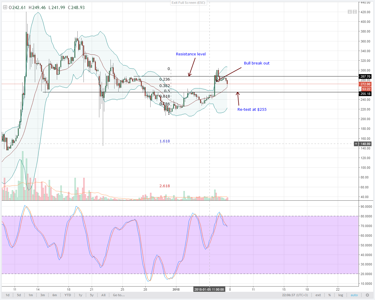 LTC Break out trade
