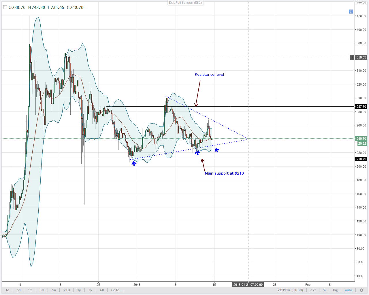 LTC SUPPORT LIES AT $210