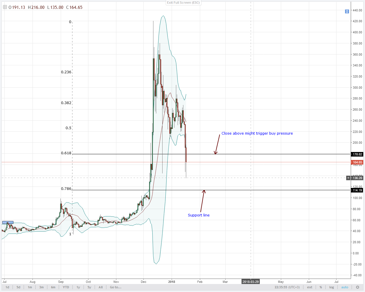 LTC PRICES CLEAR $150 AS SELLERS AIM $115.