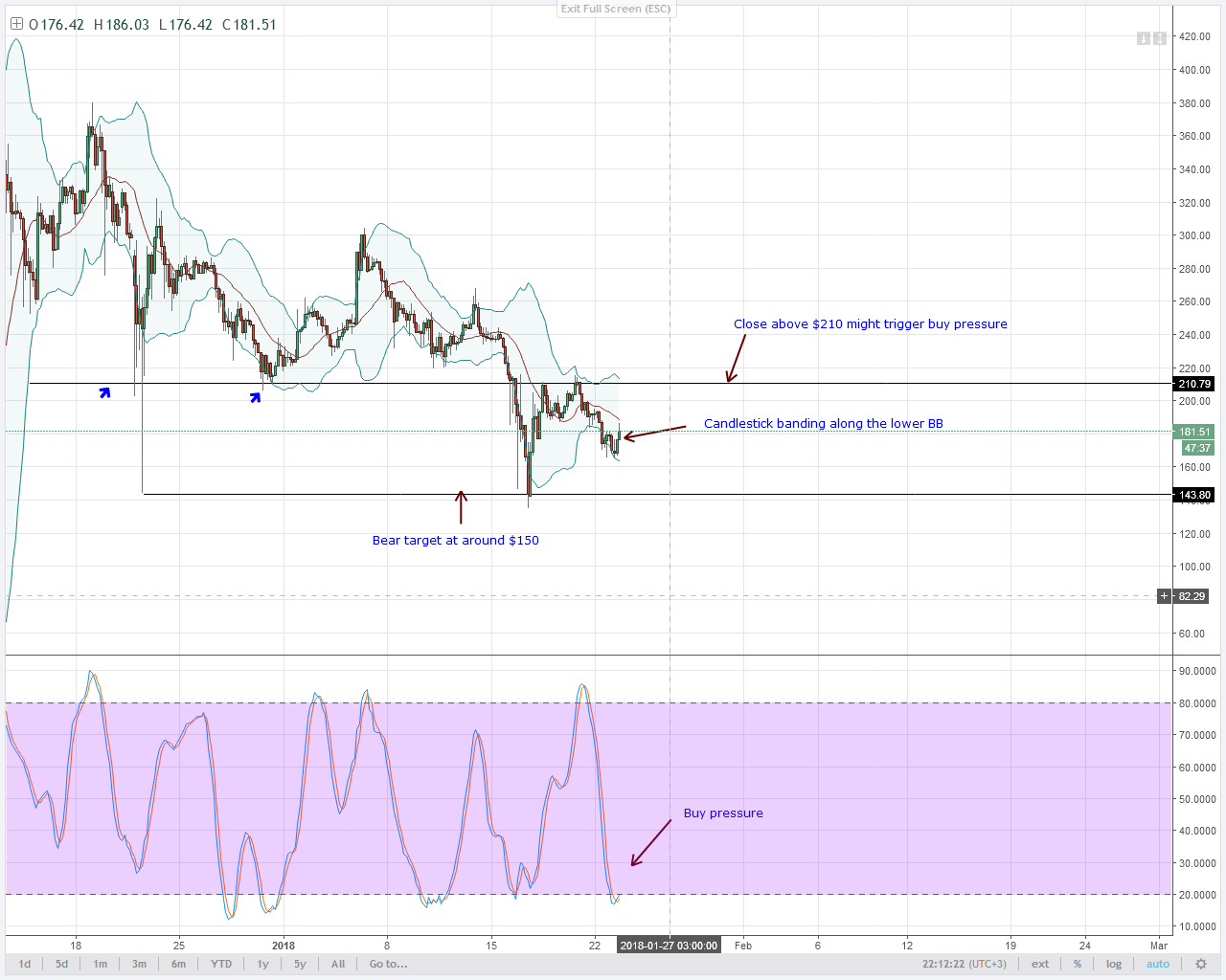 altcoin analysis LTC buy pressure