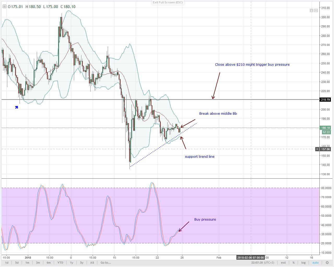 LTC Analysis-Buy pressure