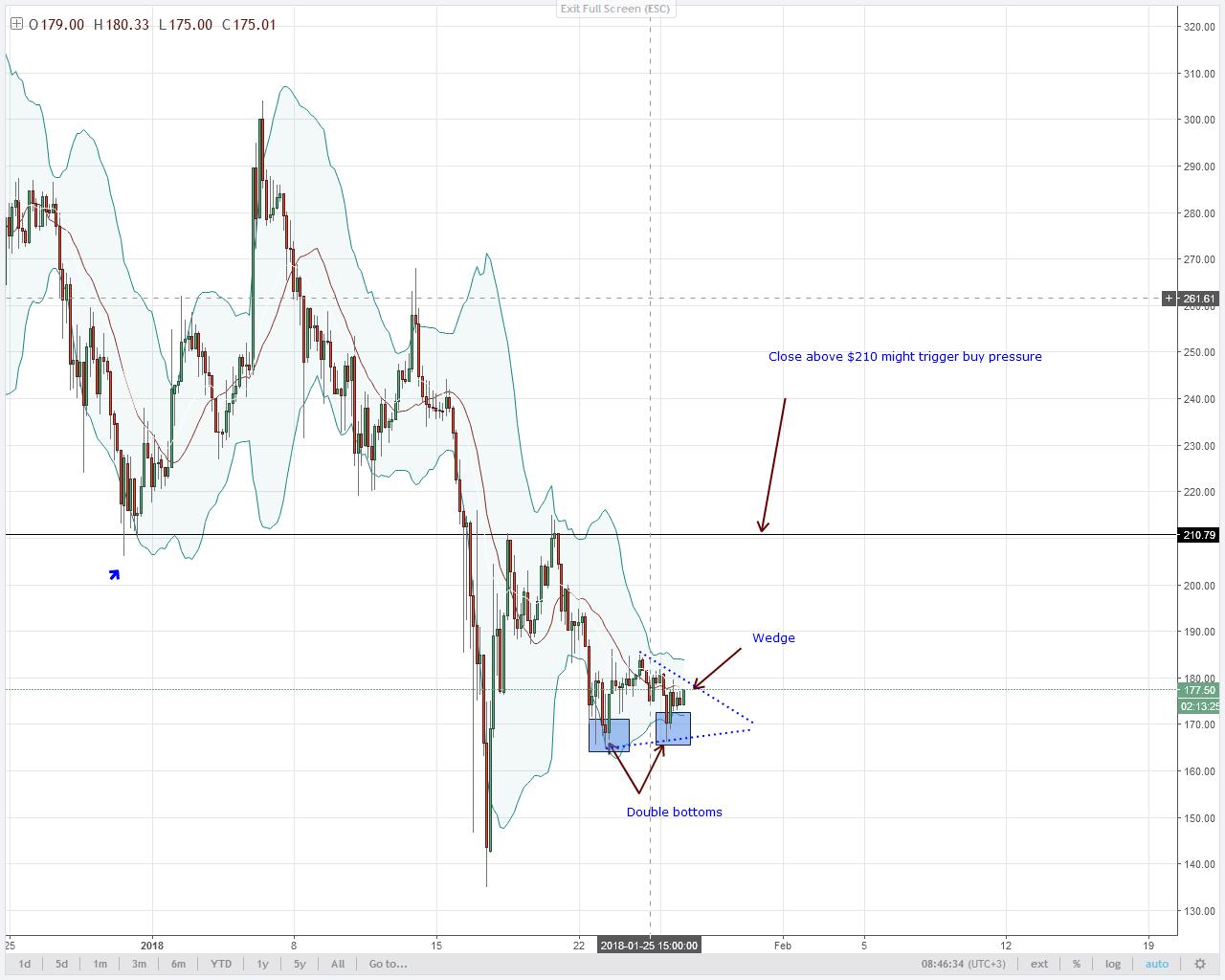 alt coin LTC analysis-wedge