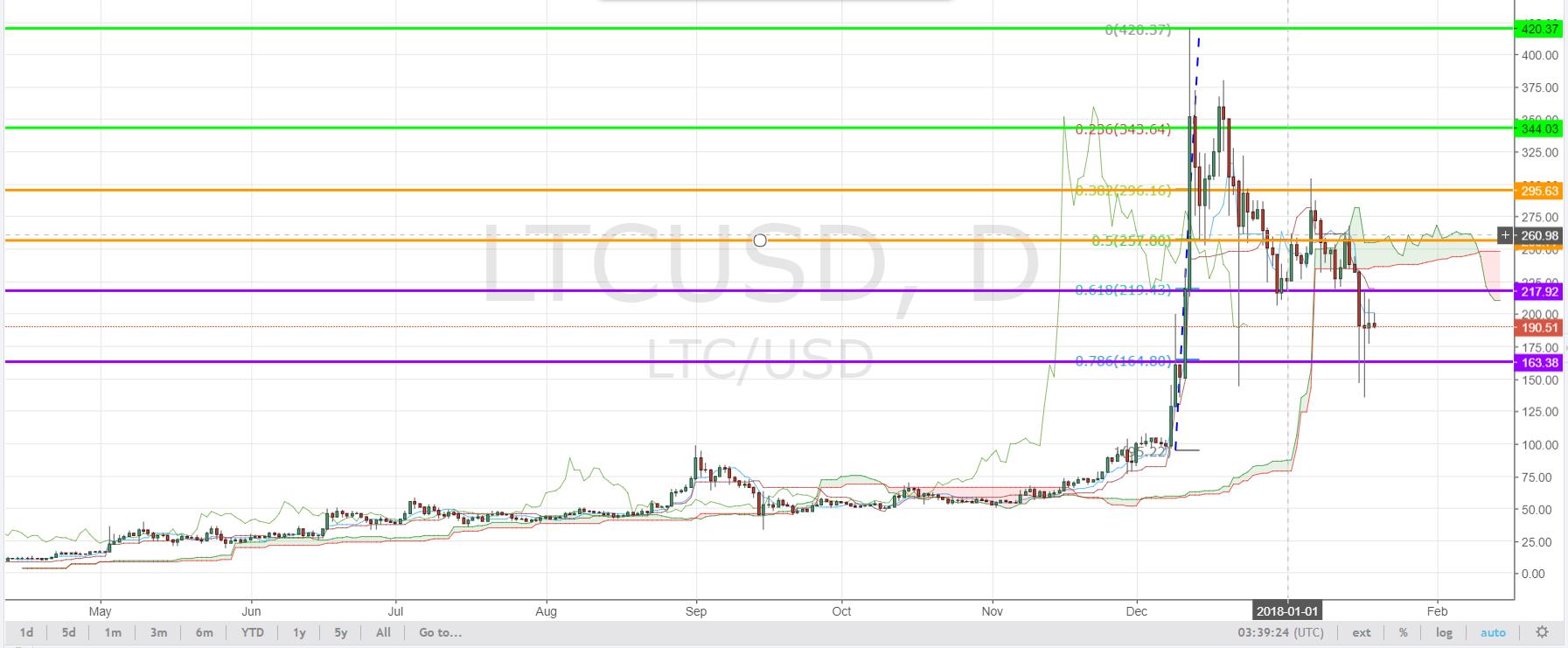LTCUSD-Price-Action
