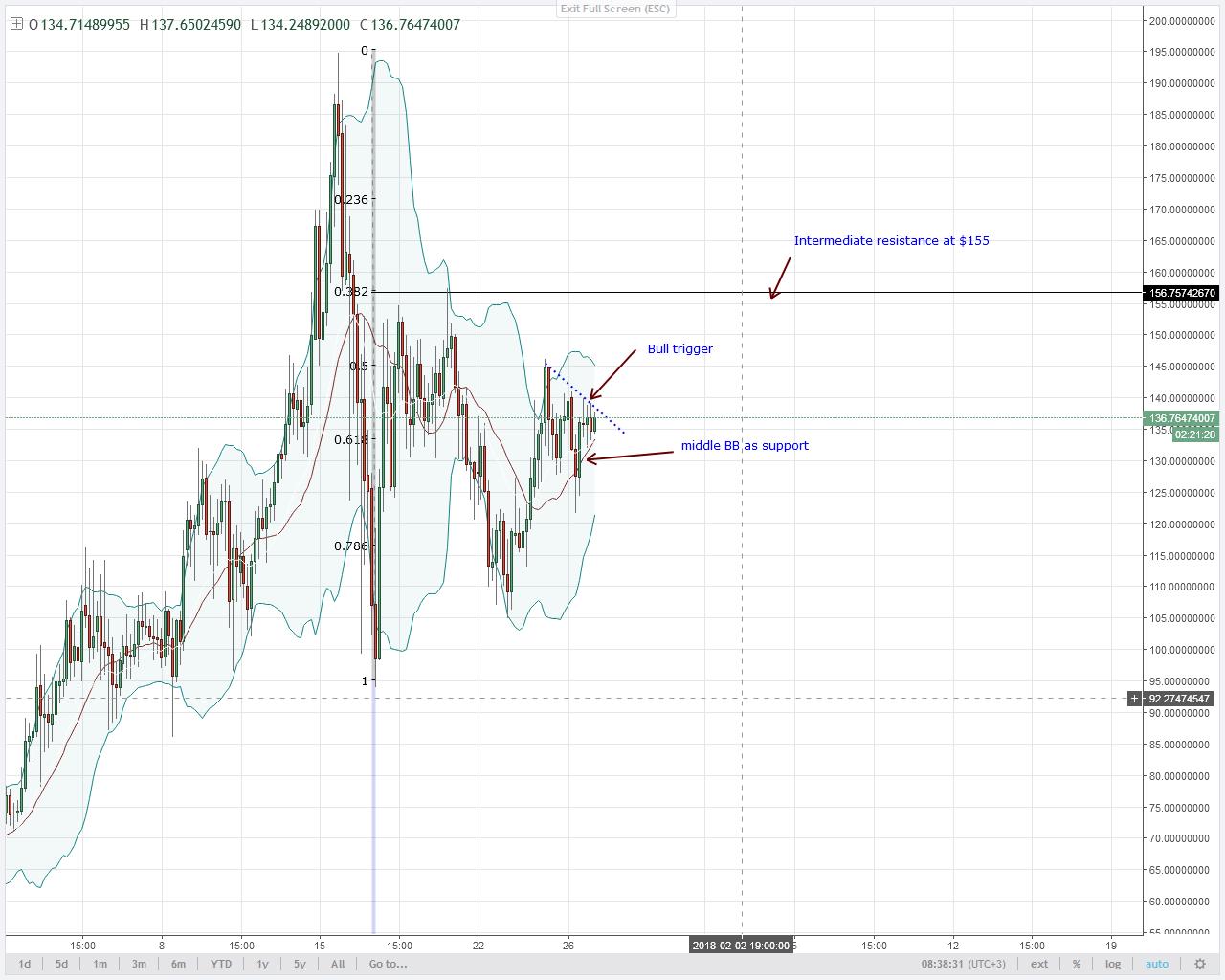 alt coin NEO analysis