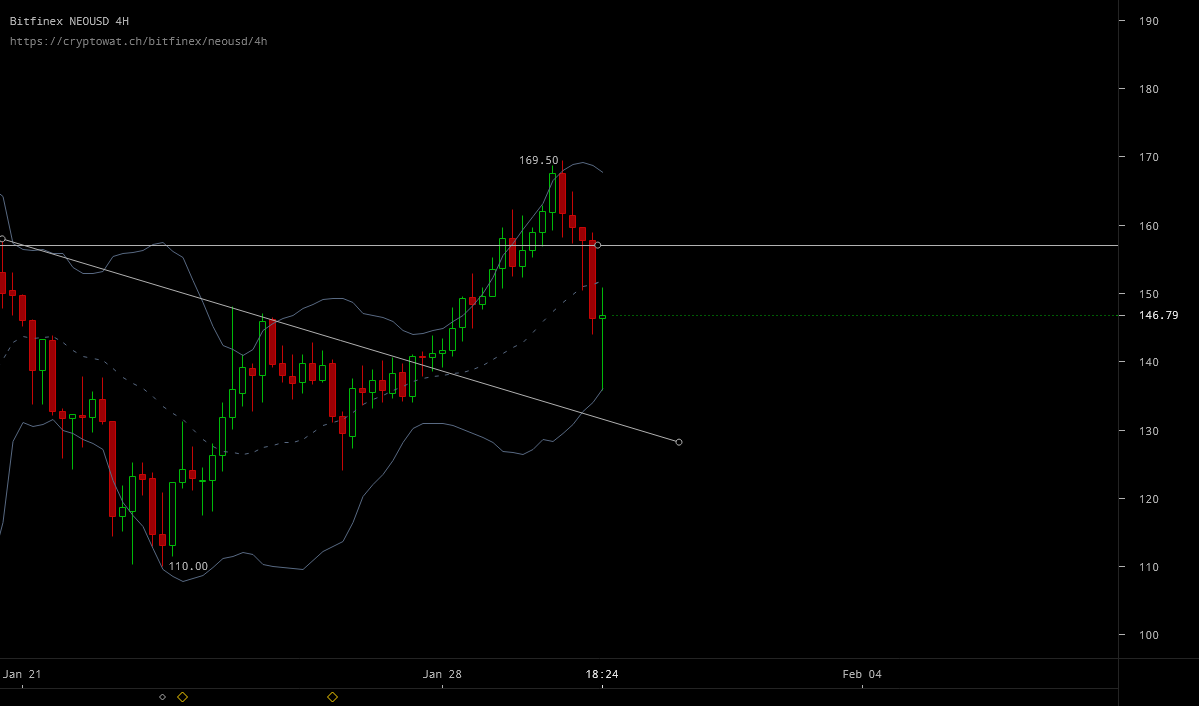 NEO Resistance at $155