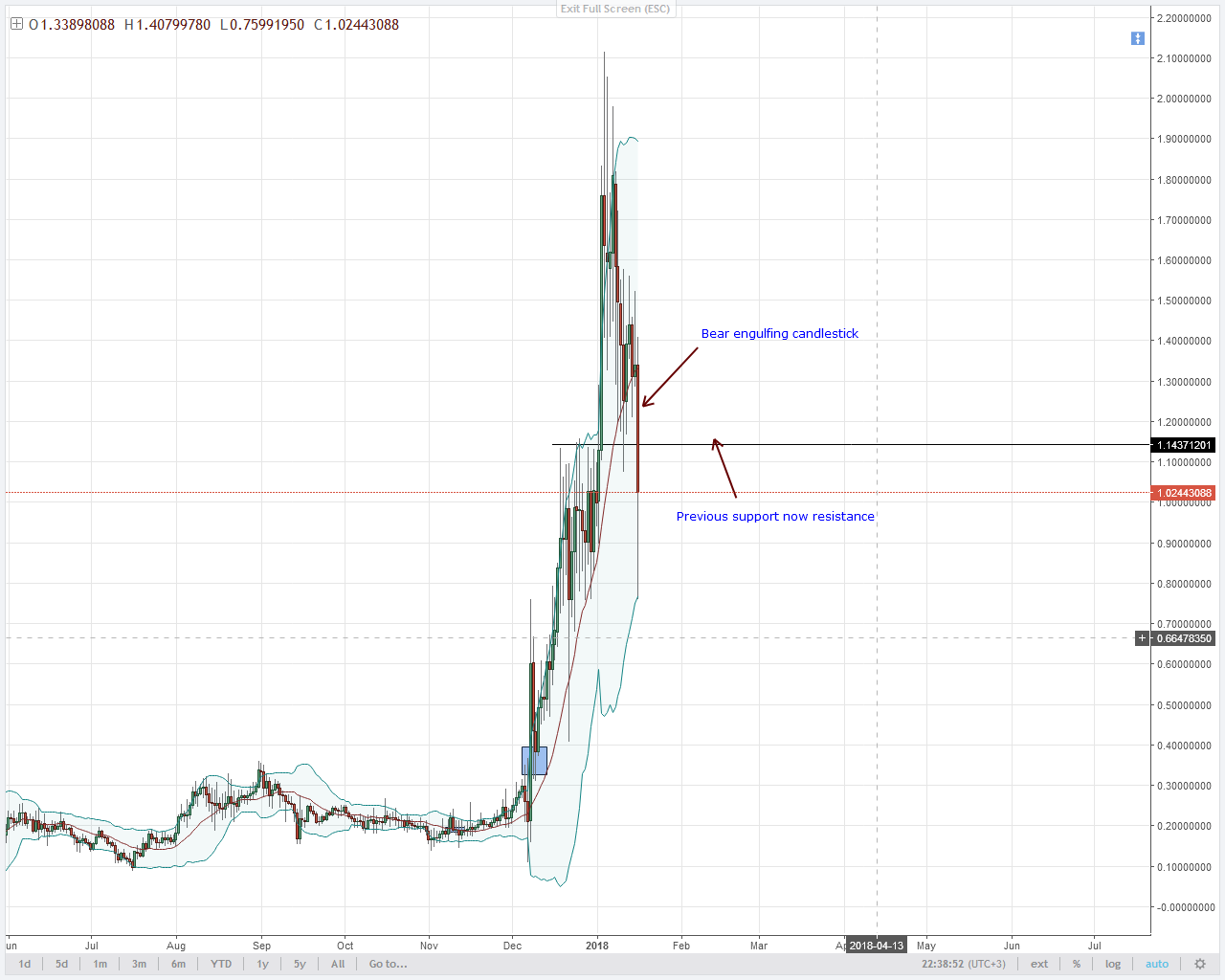 NEM BEAR BREAK OUT CLEAR IN THE DAILY CHART