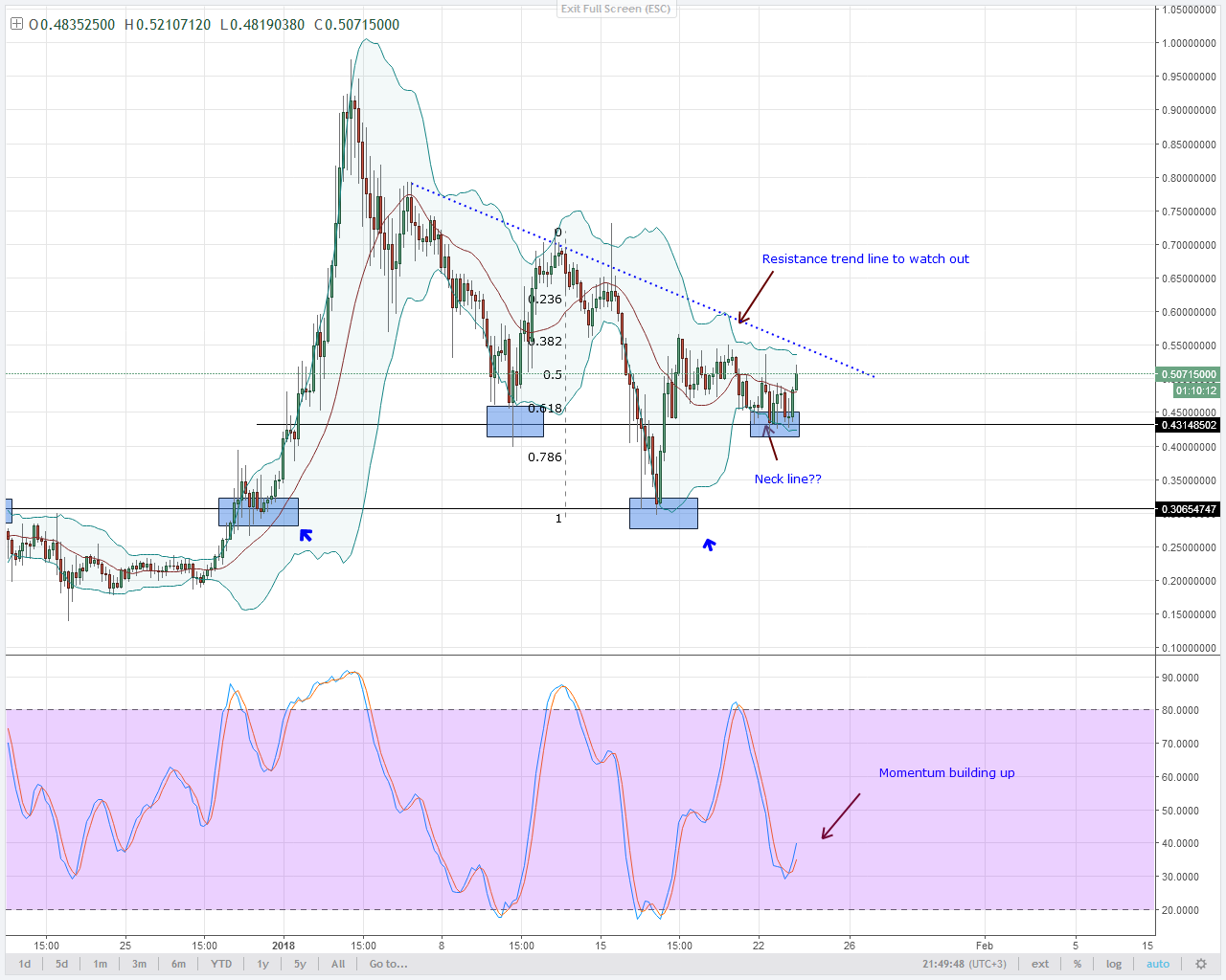 altcoin Stellar Lumens inverted head and shoulder
