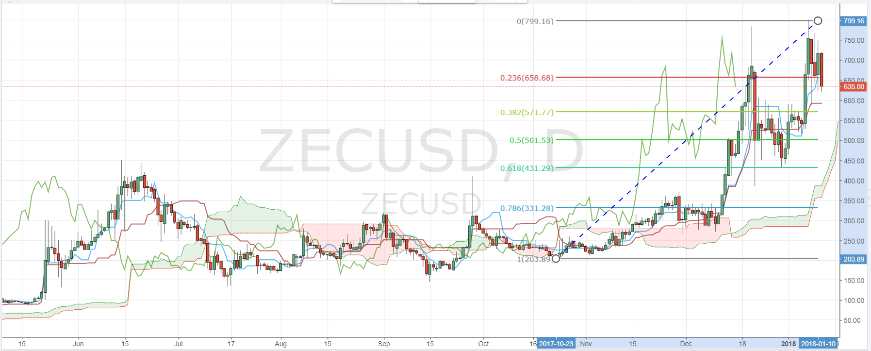 zcash-ZEC-Daily-Chart