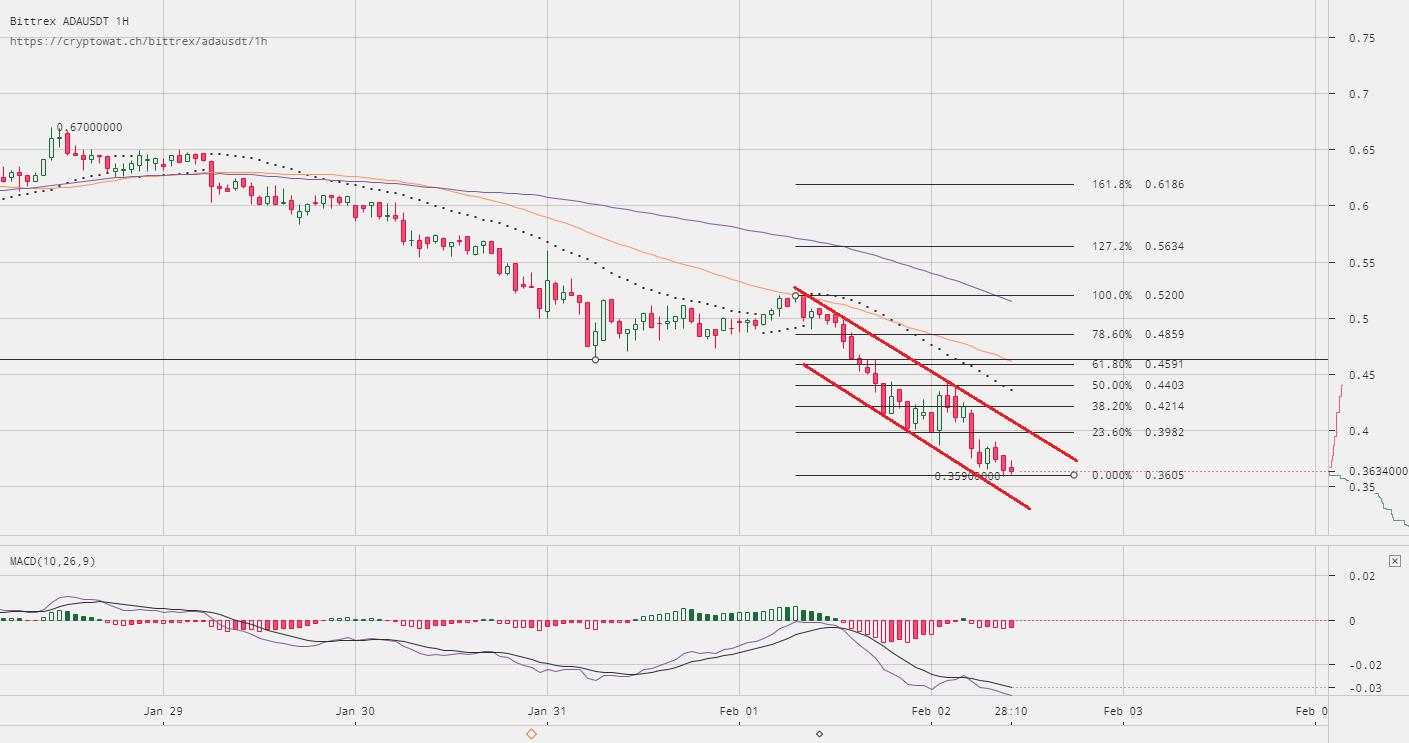 Cardano Price Technical Analysis ADA USD