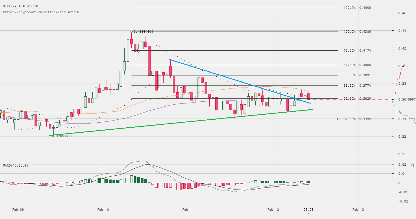 Cardano Price Technical Analysis ADA USD